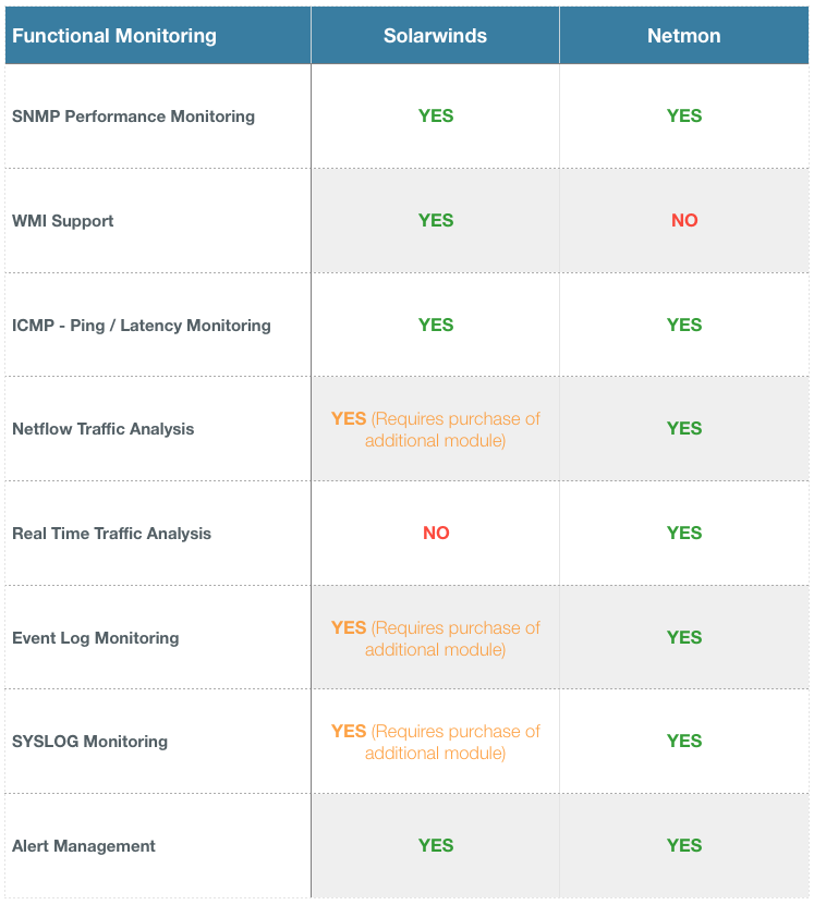 Solarwinds Netmon Functionality Breakdown